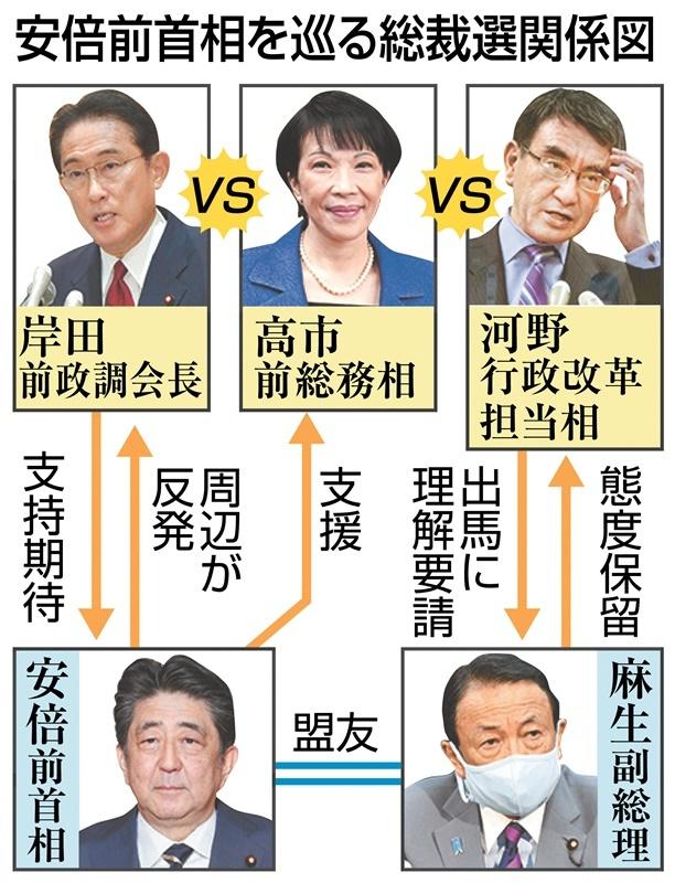 安倍前首相を巡る総裁選関係図