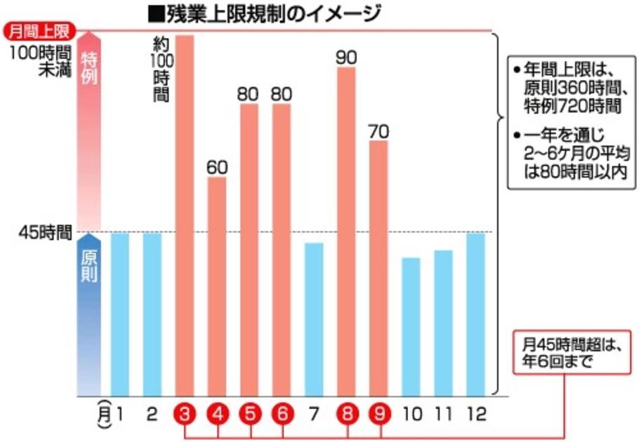 西日本新聞  残業規制どう変わる? 2ヵ月連続80時間超 だめ 「休日労働」法の抜け穴に