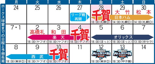 ホークス球宴までの日程と予想先発 写真|【西日本スポーツ】