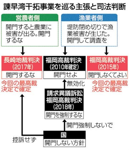 諫干「非開門」司法が道筋 最高裁初判断 混迷22年、解決見通せず