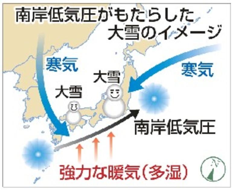 記録的大雪、温暖化が影響? 南岸低気圧が連続発生 【西日本新聞 ...