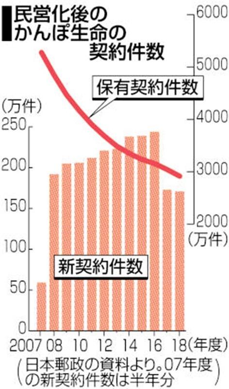 かんぽ 西日本 新聞