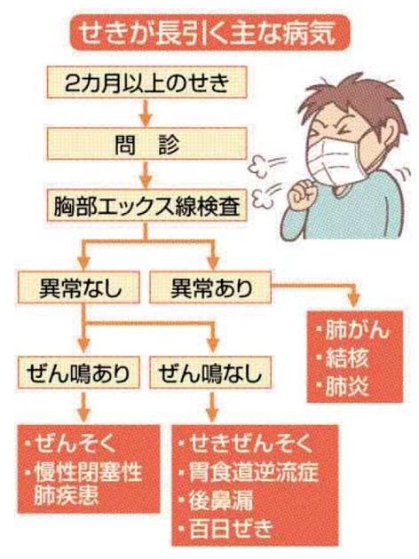 肺炎 胸焼け