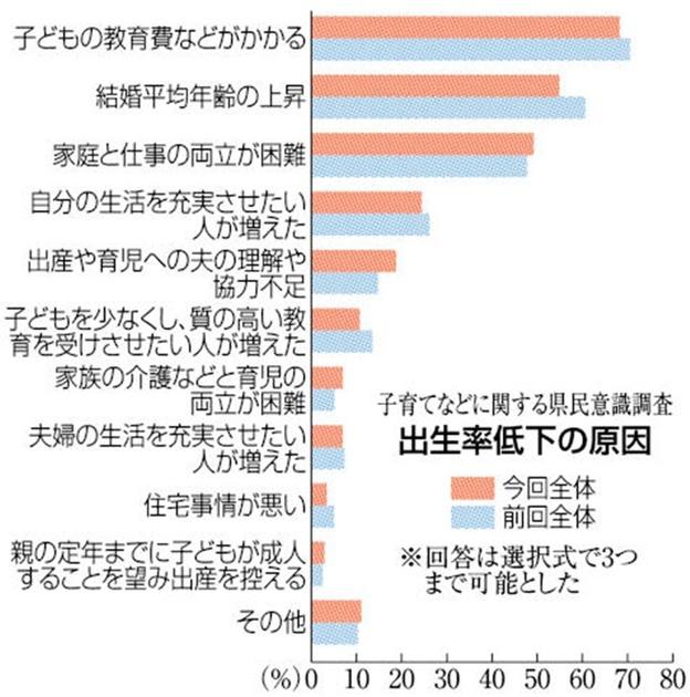 出生率低下の原因は-「教育費など負担大」68% 福岡県民意識調査 ...
