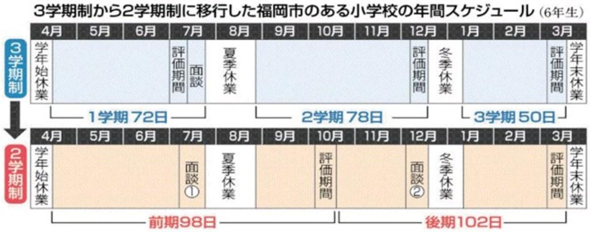 2学期制に再び注目 福岡県の小中学校で導入が増加 授業数確保、教員 ...