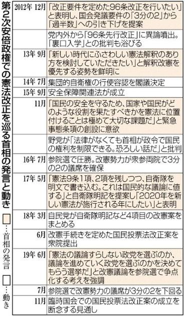 首相、改憲戦略に試行錯誤 「任期中施行」に黄信号 【西日本新聞 ...