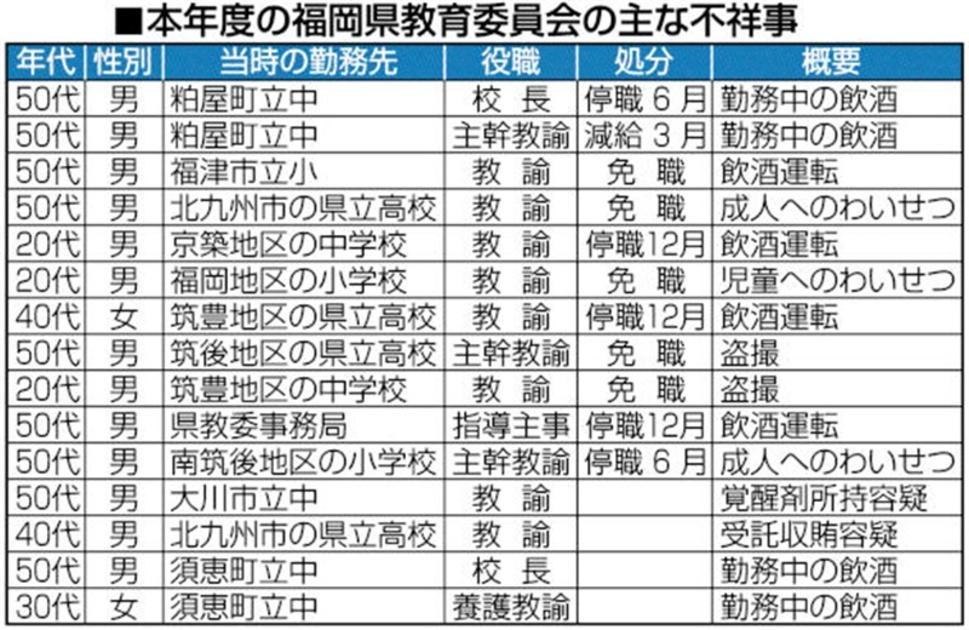 熊本 県 教職員 異動 2020