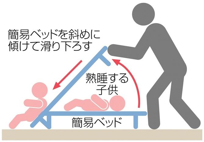 【ニュース】曽根ソレイユ保育園(北九州市)が昼寝の子を滑らせて起こす