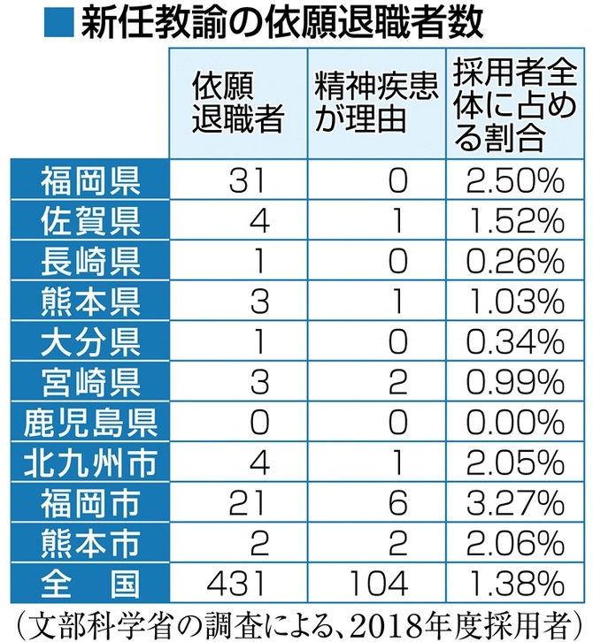 新任教諭の依願退職者数