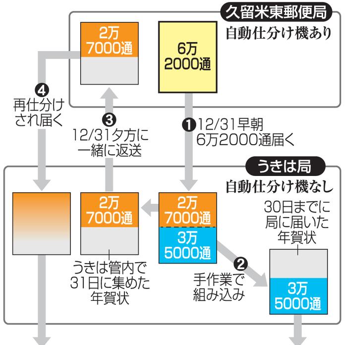 局 郵便 西日本 新聞