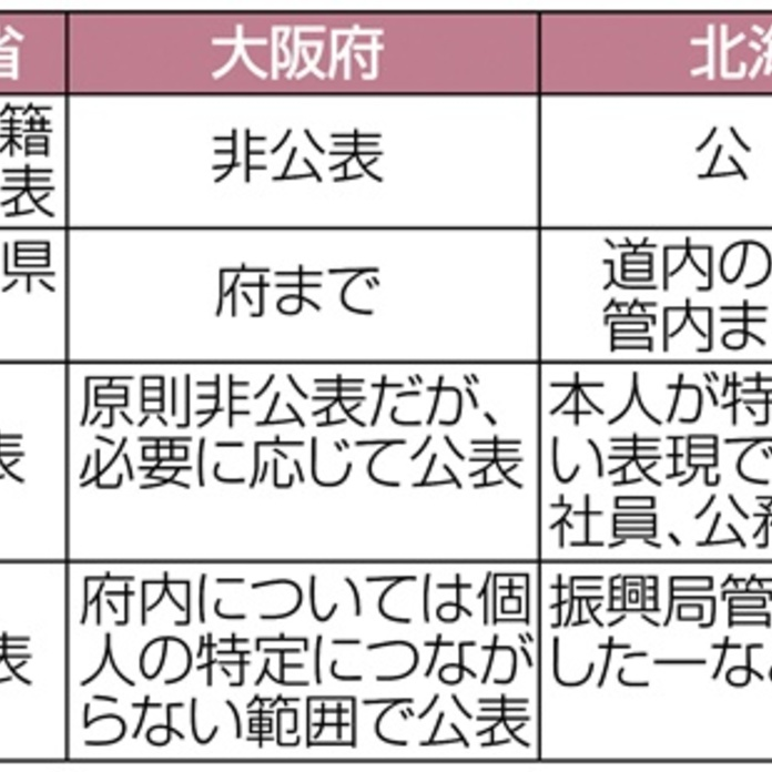 大阪府下のコロナ感染者数
