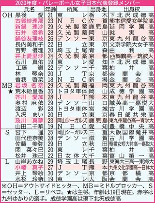 バレー 全日本 2020 女子