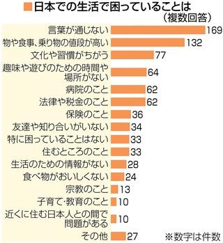 嫌な言葉「ばか」最多 孤独な外国人SOS 全国12地方紙協働調査 ...