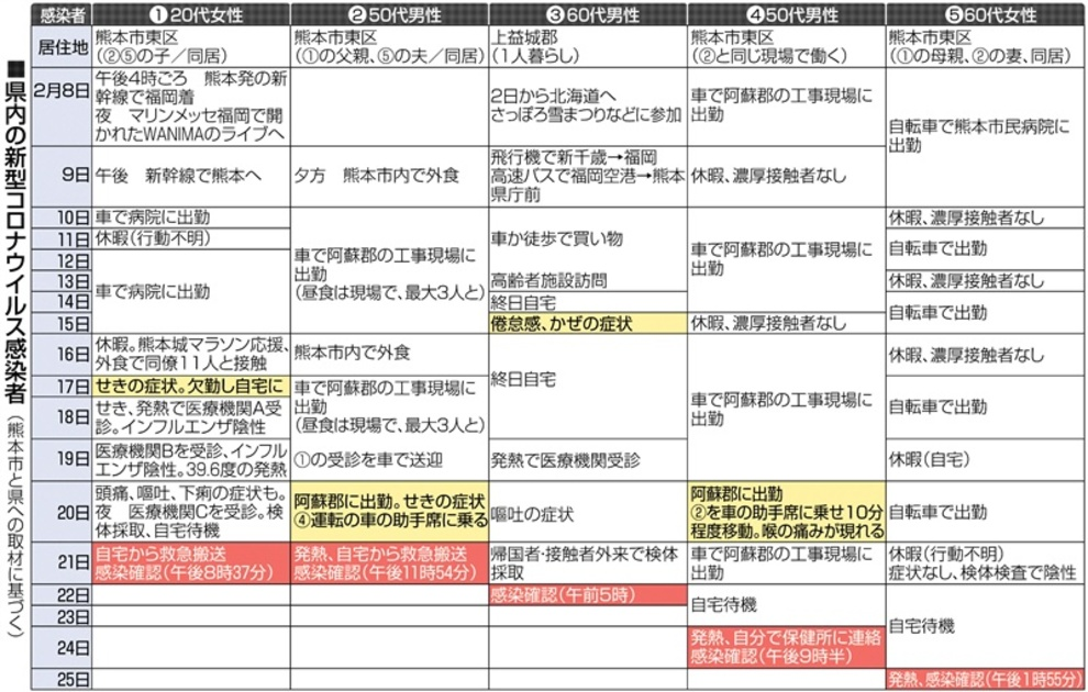 熊本 コロナ 肺炎