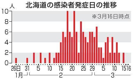 感染 コロナ 者 北海道 の ウイルス