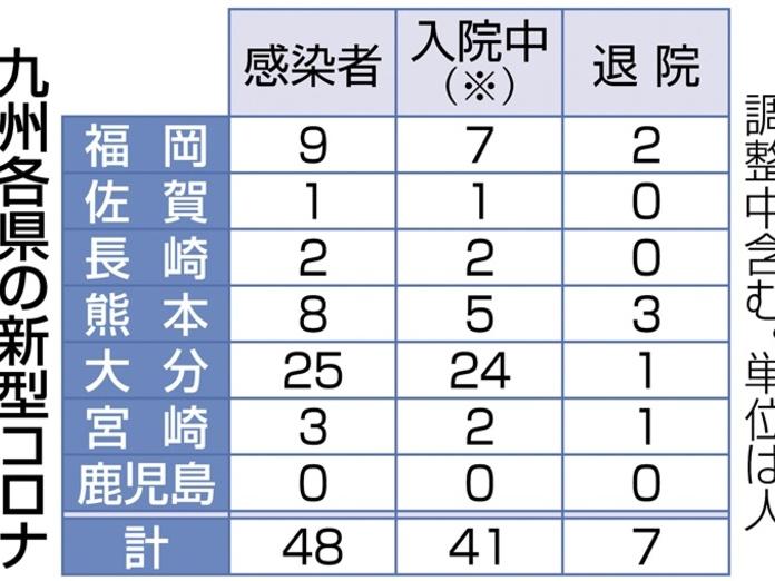速報 コロナ 最新 県 宮崎