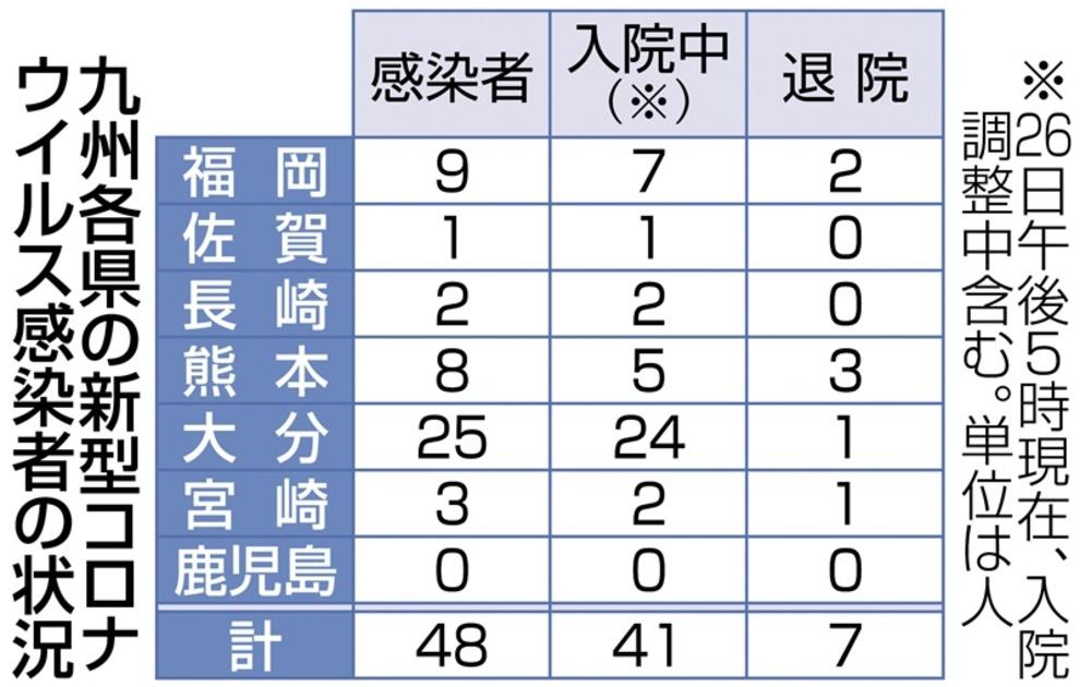 沖縄 県 コロナ 感染 者 数