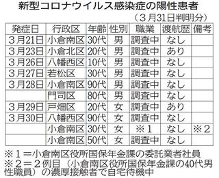 コロナ ウイルス 感染 北九州