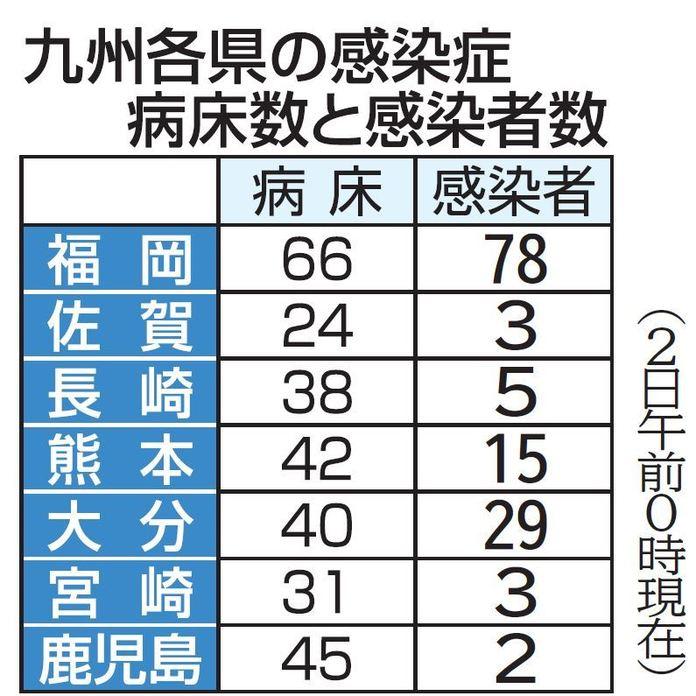 福岡 県庁 コロナ 感染 者