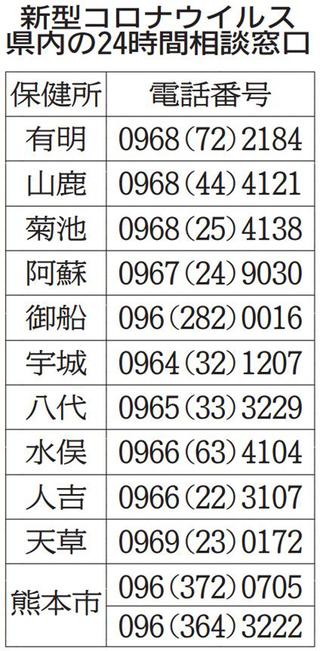 コロナ ウイルス 八代 熊本県新型コロナウイルス感染状況