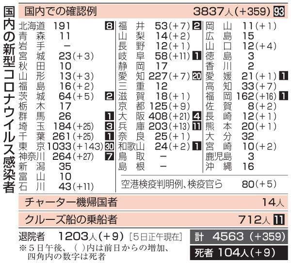 福岡 県 コロナ ウイルス 感染 者 数 最新