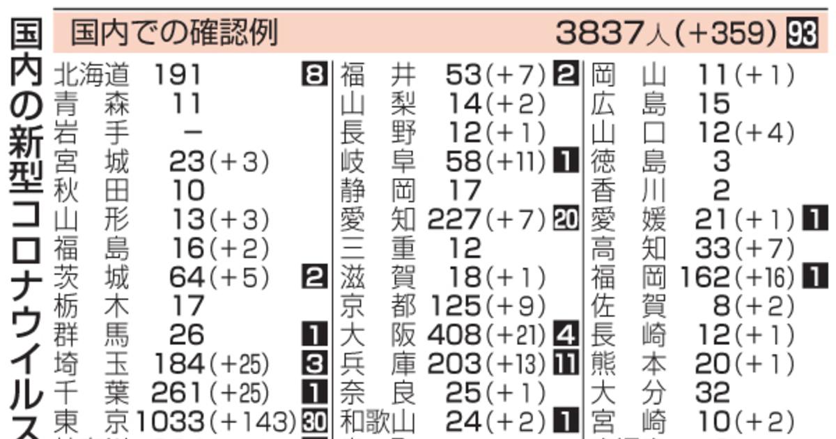 江戸川 区 コロナ ウイルス 感染 者 数 江戸川区内の事業所における感染症患者(5名以上)の発生