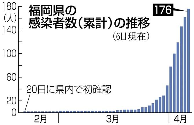 者 感染 数 コロナ 福岡 福岡県のコロナウイルスの感染者数はここから確認できます!