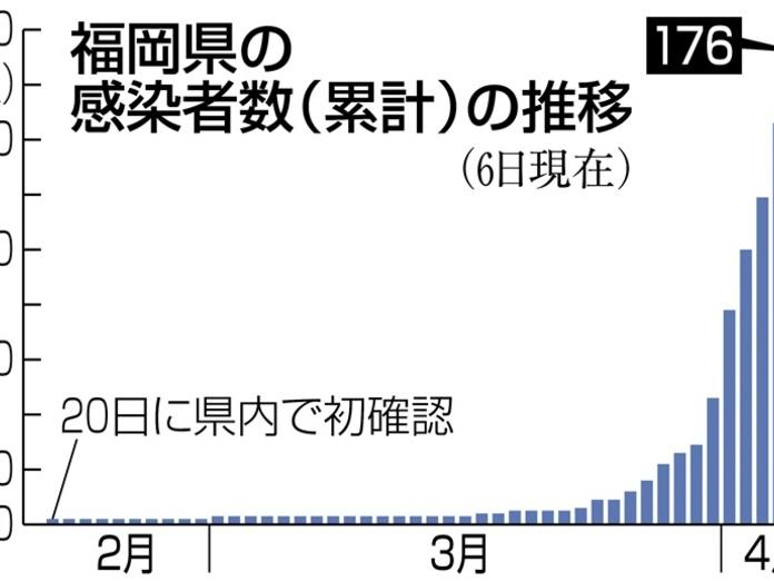 福岡県、外出自粛要請を強化へ 小川知事「勢い変える必要」|【西日本 ...