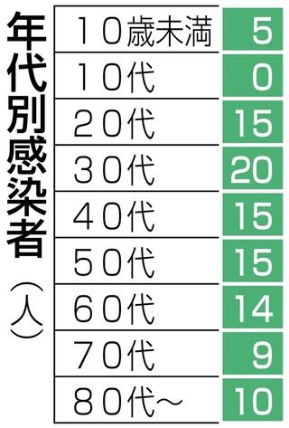 感染 福岡 県 速報 コロナ 者