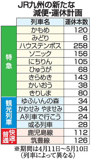 JR九州、快速・普通列車も減便 11日以降の週末と大型連休|【西日本 ...