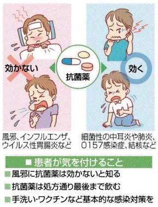 コロナ 抗生 物質