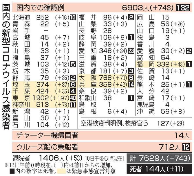 感染 福岡 県 状況 コロナ