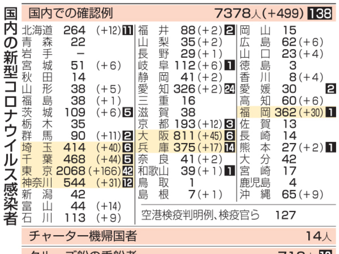 今日 神奈川 県 コロナ 感染 者 数
