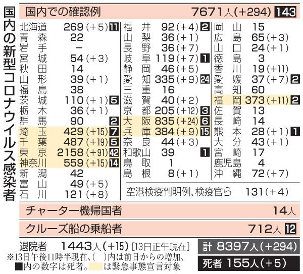 の 者 数 感染 各地 日本 コロナ 新型コロナウイルス 国内感染の状況