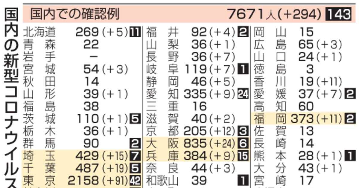 福岡 市 コロナ 感染 者 速報 福岡県で新たに49人感染 新型コロナ 【西日本新聞ニュース】