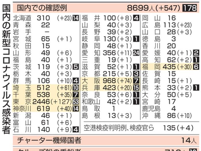 者 コロナ 今日 県 感染 福島 速報