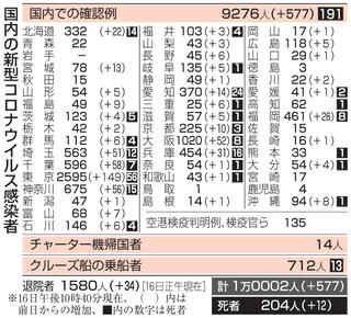 コロナ 今日 の 感染 者 数 東京