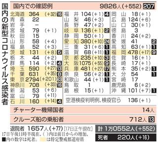 新型 コロナ ウイルス 鳥取 県 鳥取県職員、送別会でクラスター 知事「緩みが生じた」...