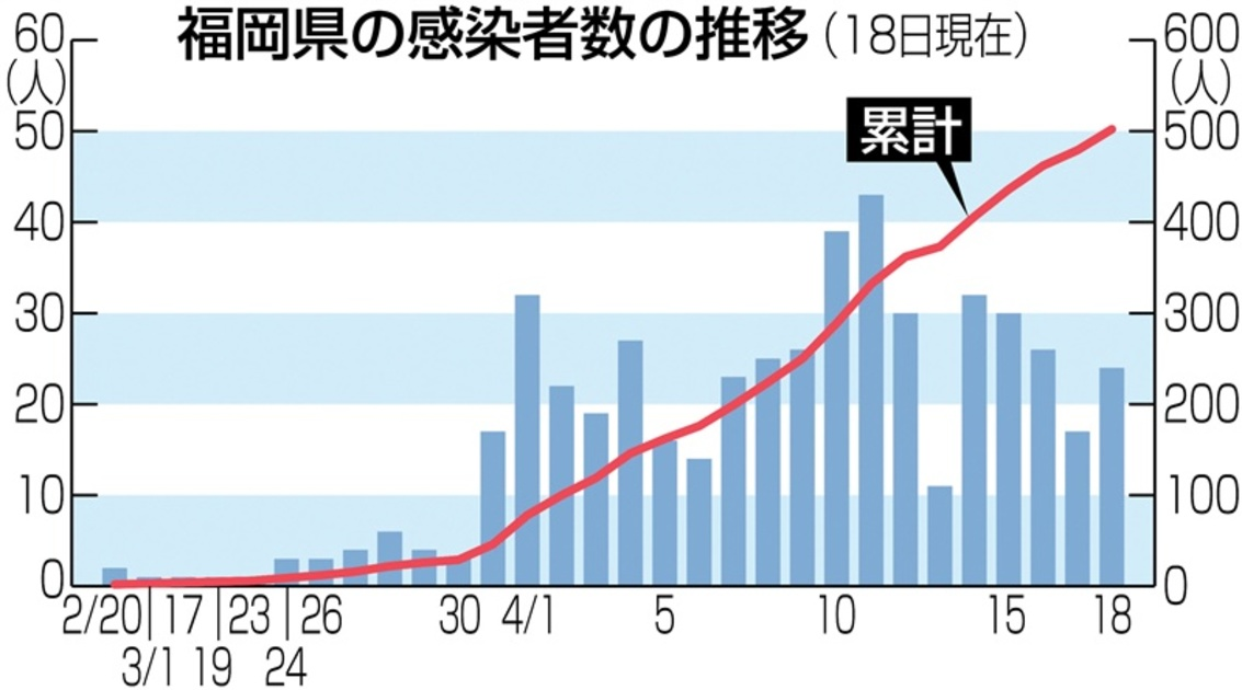福岡 県 コロナ ウイルス 感染 者 人数