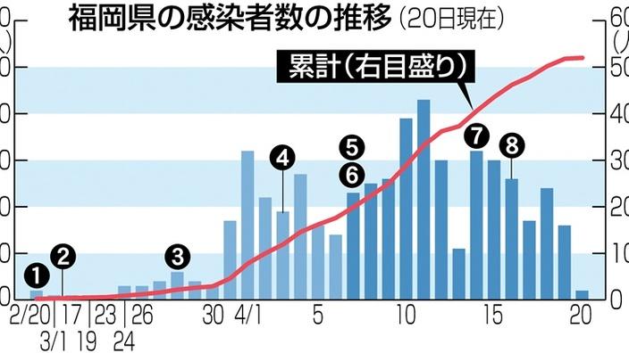 感染 福岡 県 コロナ 者 数