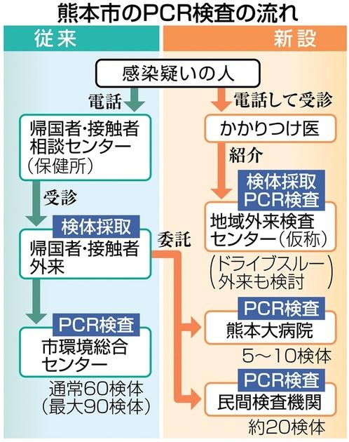 pcr 検査