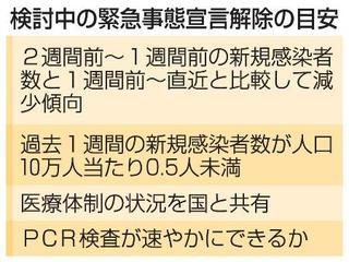 愛知県 コロナ 解除