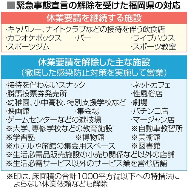 緊急 事態 宣言 福岡 解除 福岡県もあさって解除...