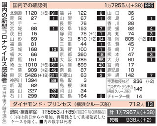 コロナ 感染 の 東京 数 今日 者