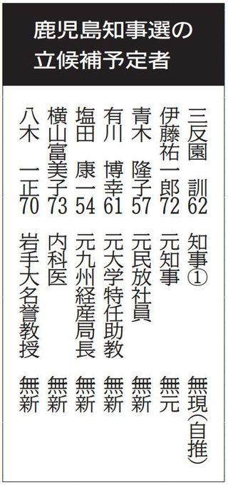 選挙 鹿児島 県 結果 知事