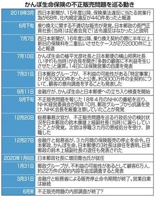 新聞 西日本 かんぽ 生命