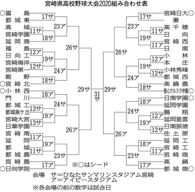 表 トーナメント 甲子園 野球 高校