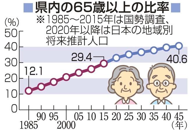 県 課 長崎 長寿 社会