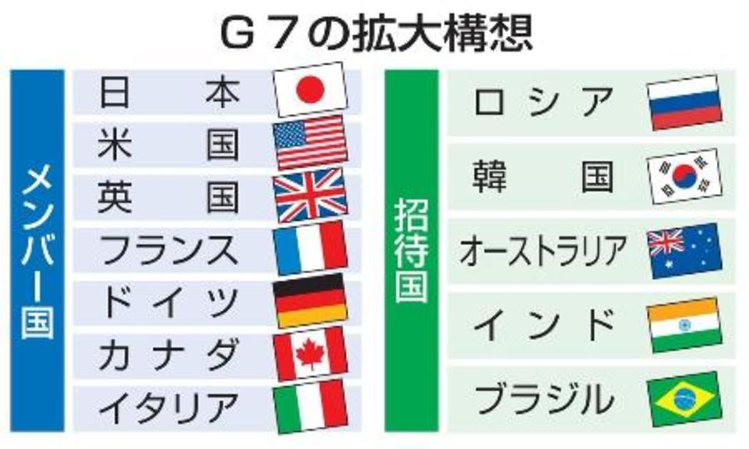 は g7 と