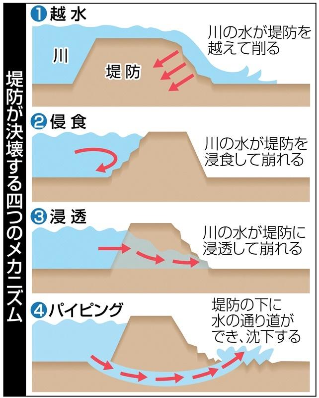 堤防が決壊する四つのメカニズム